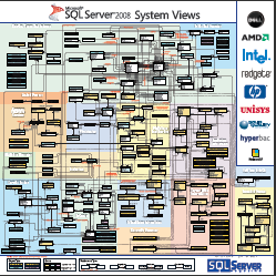 Microsoft SQL Server 2008 System Views Map
